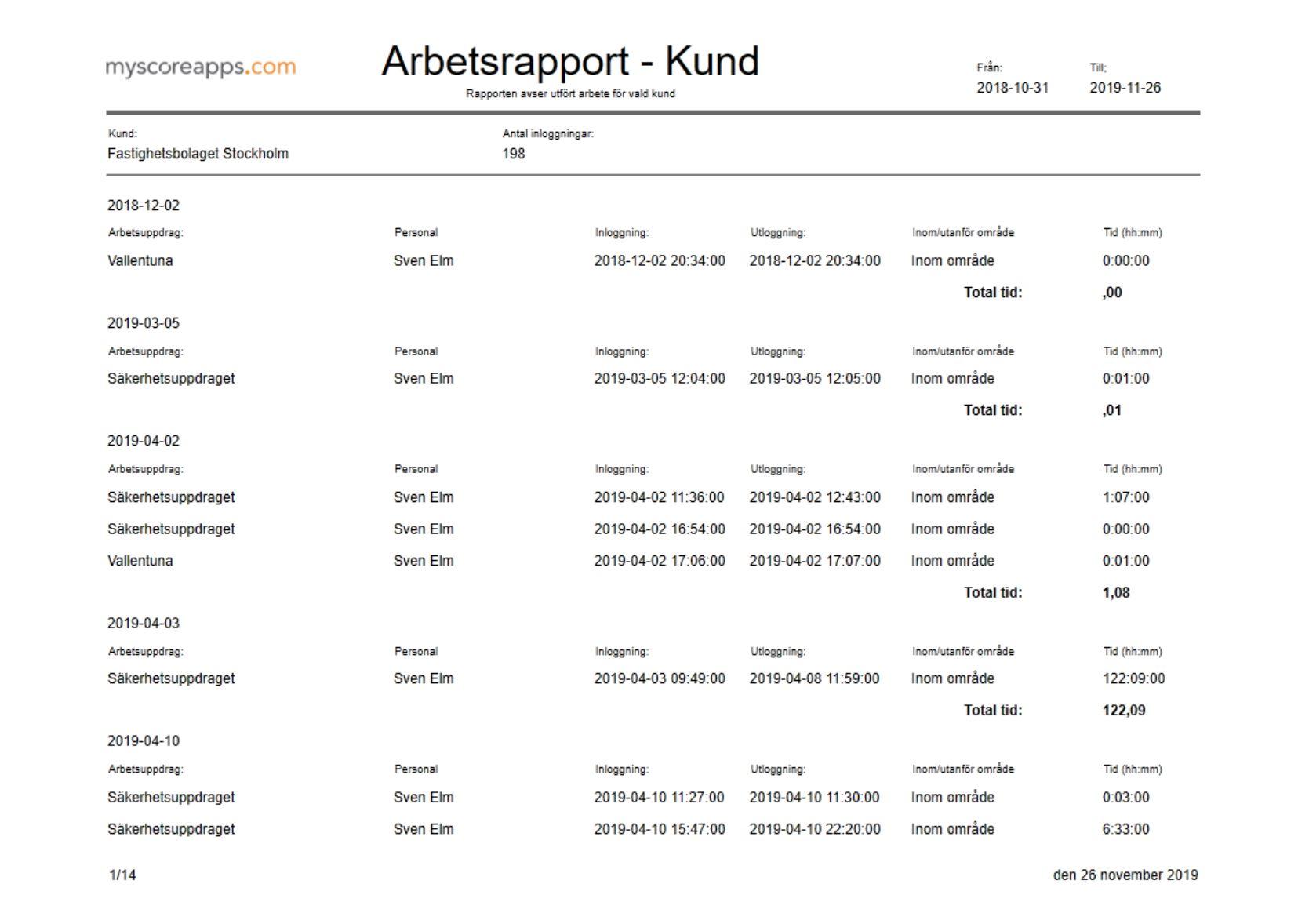MyScore Kundportal - Arbetsrapport