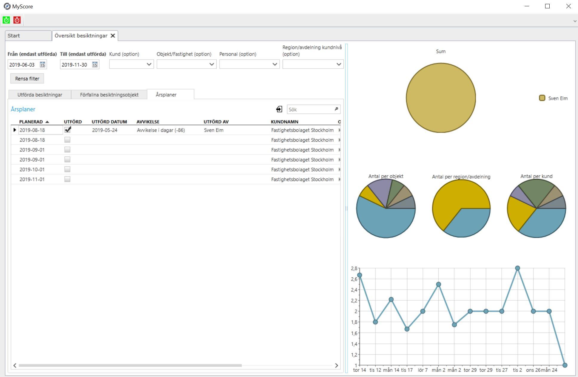 MyScore Statistik & Rapporter - Allt som händer i MyScore Cloud följs upp här!